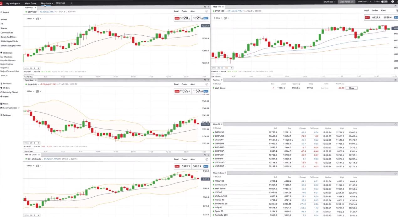 Piattaforma di trading IG