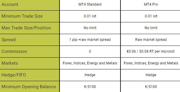 Chiave per i conti di mercato